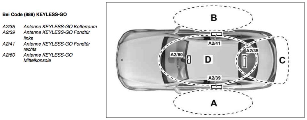 Zur sache keyless go in aktuellen mercedes fahrzeugen for Mercedes benz keyless go